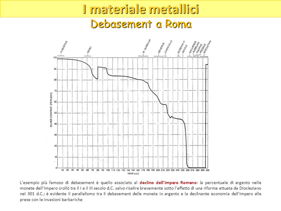 I materiale metallici Debasement a Roma