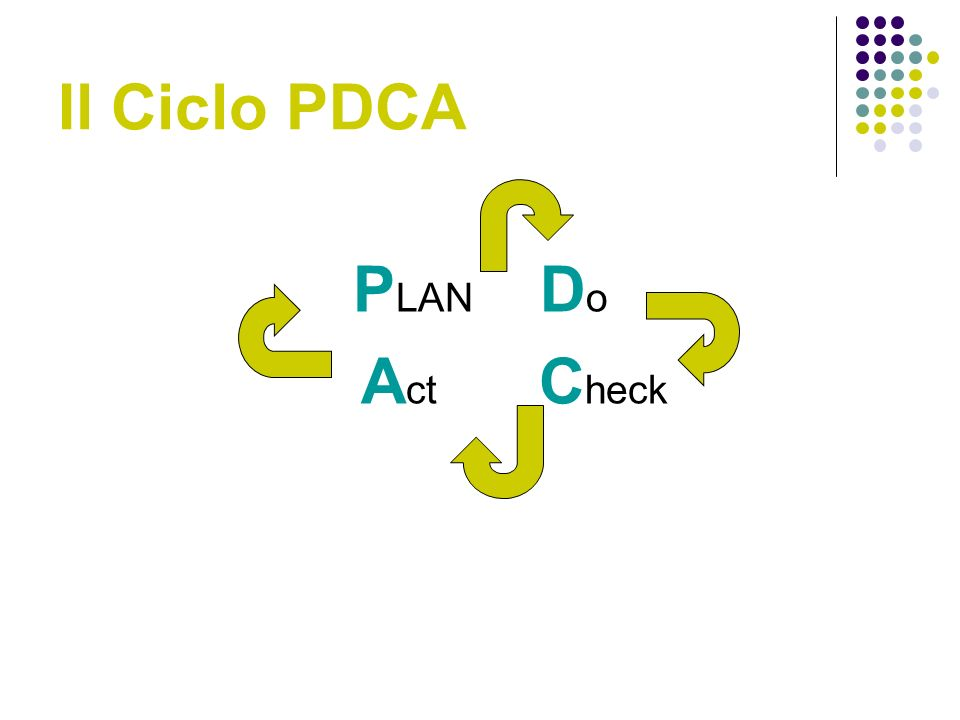 Il Ciclo PDCA PLAN Do Act Check