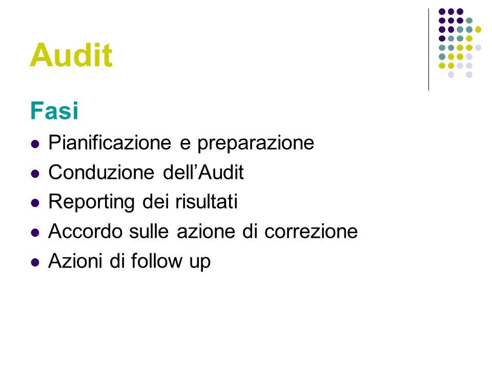 Audit Fasi Pianificazione e preparazione Conduzione dell'Audit