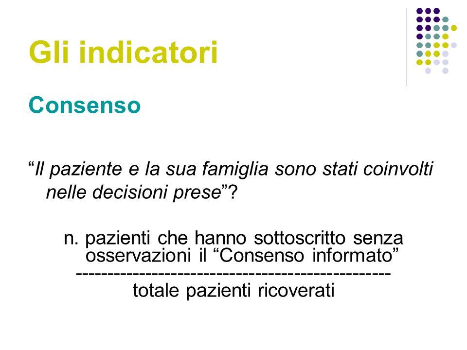 Gli indicatori Consenso