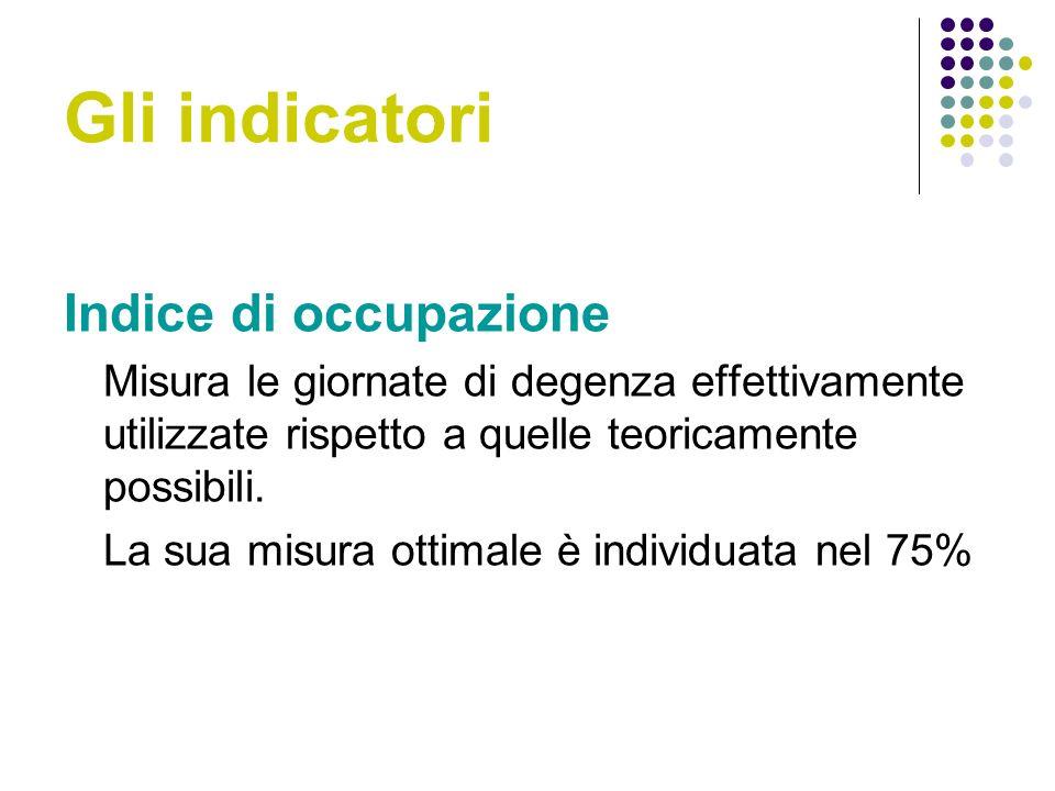Gli indicatori Indice di occupazione
