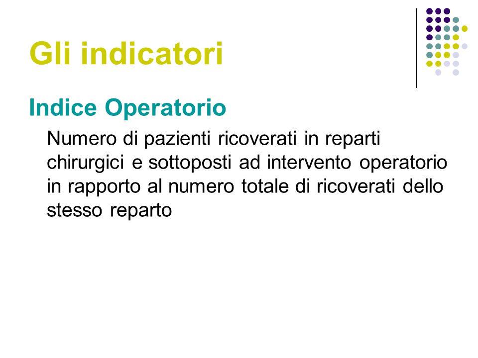 Gli indicatori Indice Operatorio