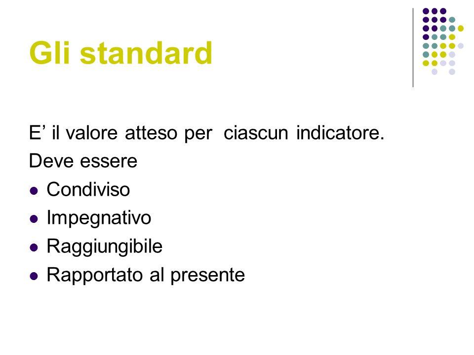 Gli standard E' il valore atteso per ciascun indicatore. Deve essere