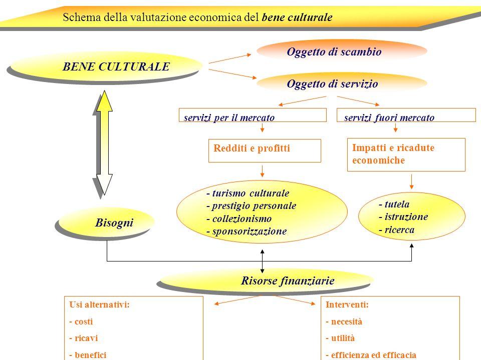 Schema della valutazione economica del bene culturale