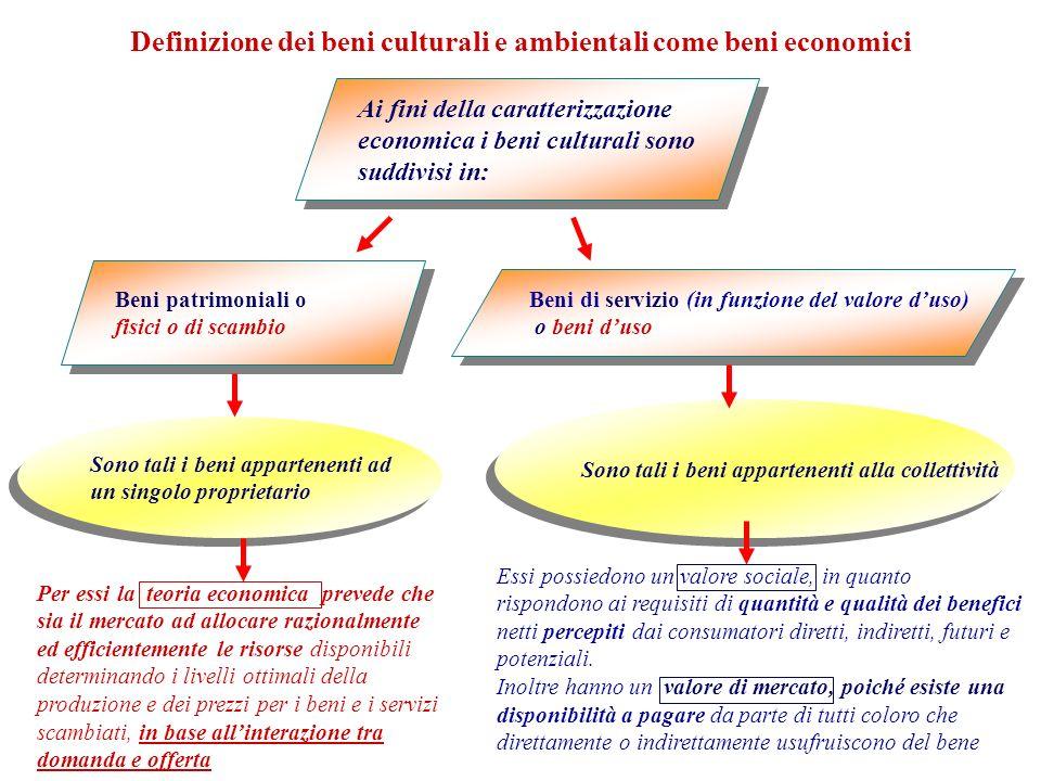 Definizione dei beni culturali e ambientali come beni economici
