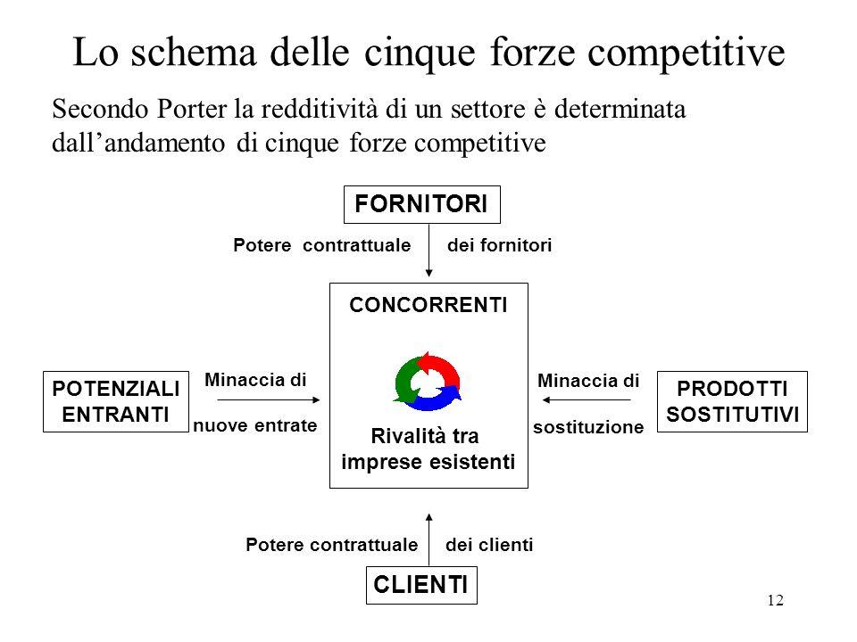 Lo schema delle cinque forze competitive