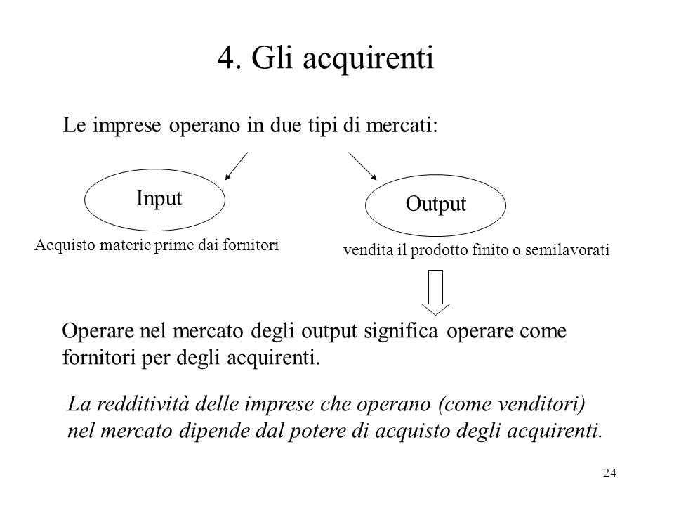 4. Gli acquirenti Le imprese operano in due tipi di mercati: Input