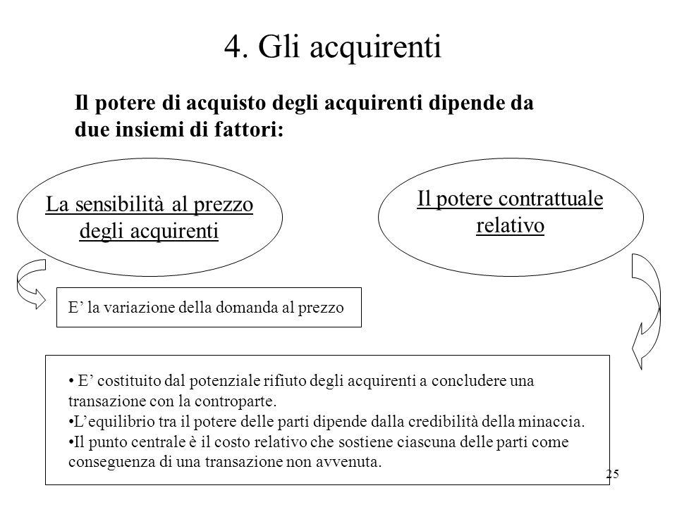 4. Gli acquirenti Il potere di acquisto degli acquirenti dipende da due insiemi di fattori: Il potere contrattuale relativo.
