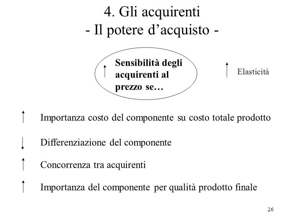 4. Gli acquirenti - Il potere d'acquisto -