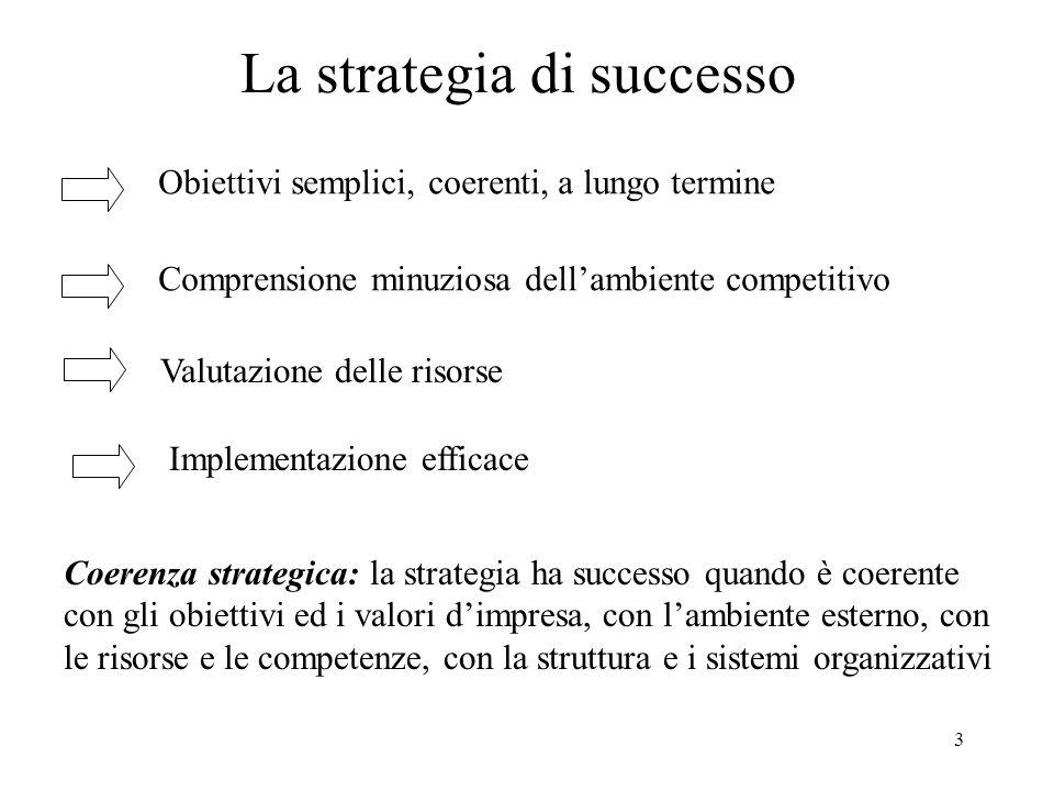 La strategia di successo