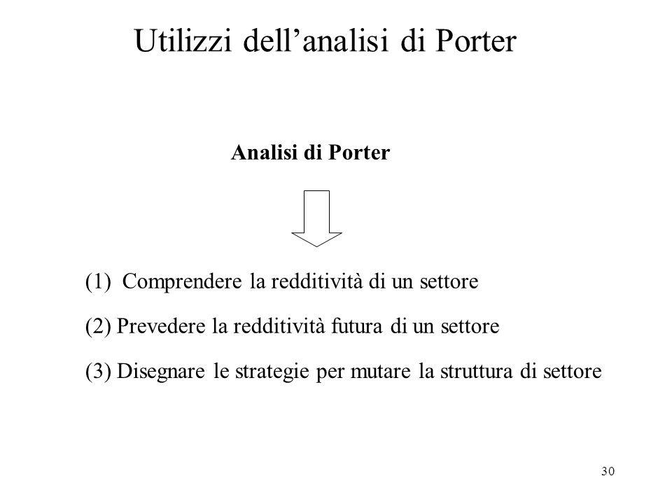 Utilizzi dell'analisi di Porter