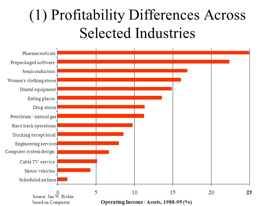 (1) Profitability Differences Across Selected Industries