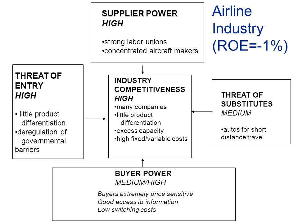 Airline Industry (ROE=-1%) SUPPLIER POWER HIGH THREAT OF ENTRY HIGH