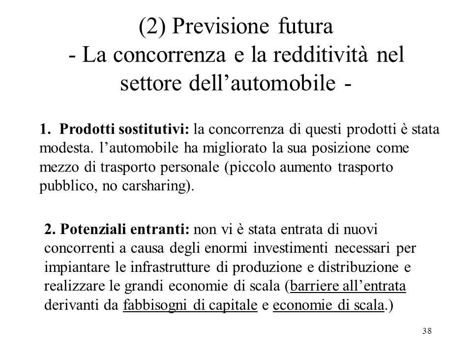 (2) Previsione futura - La concorrenza e la redditività nel settore dell'automobile -