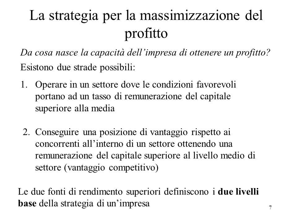 La strategia per la massimizzazione del profitto