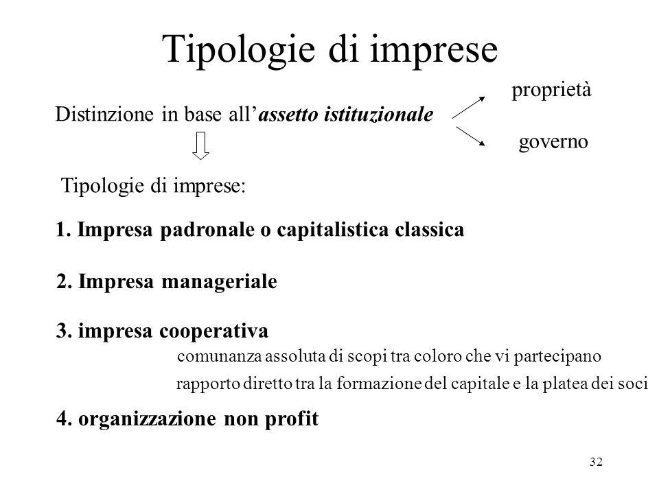 Tipologie di imprese proprietà