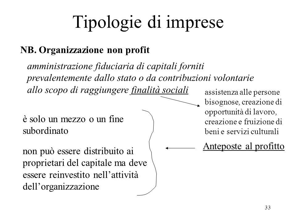 Tipologie di imprese NB. Organizzazione non profit