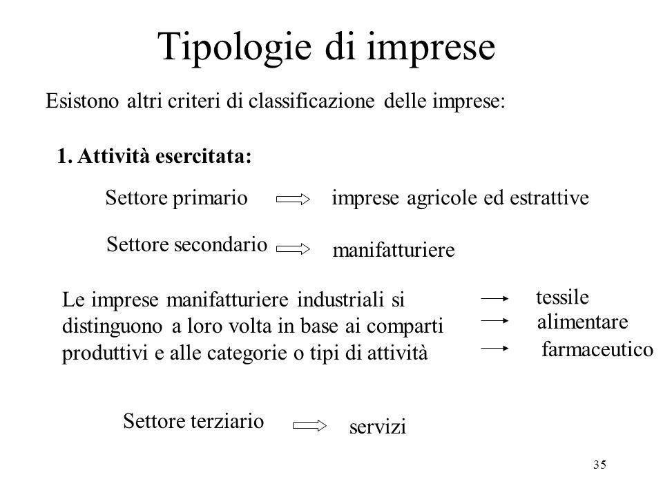 Tipologie di imprese Esistono altri criteri di classificazione delle imprese: 1. Attività esercitata: