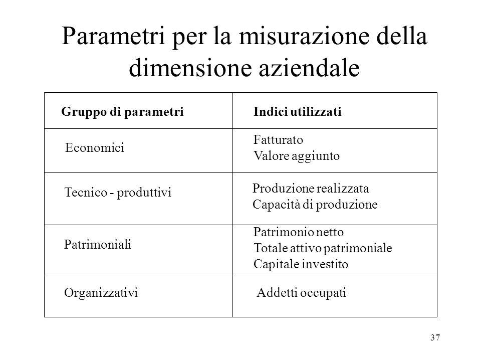 Parametri per la misurazione della dimensione aziendale