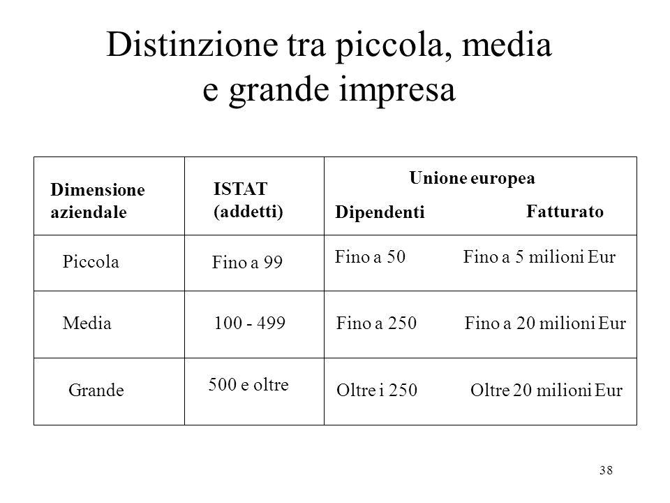 Distinzione tra piccola, media e grande impresa