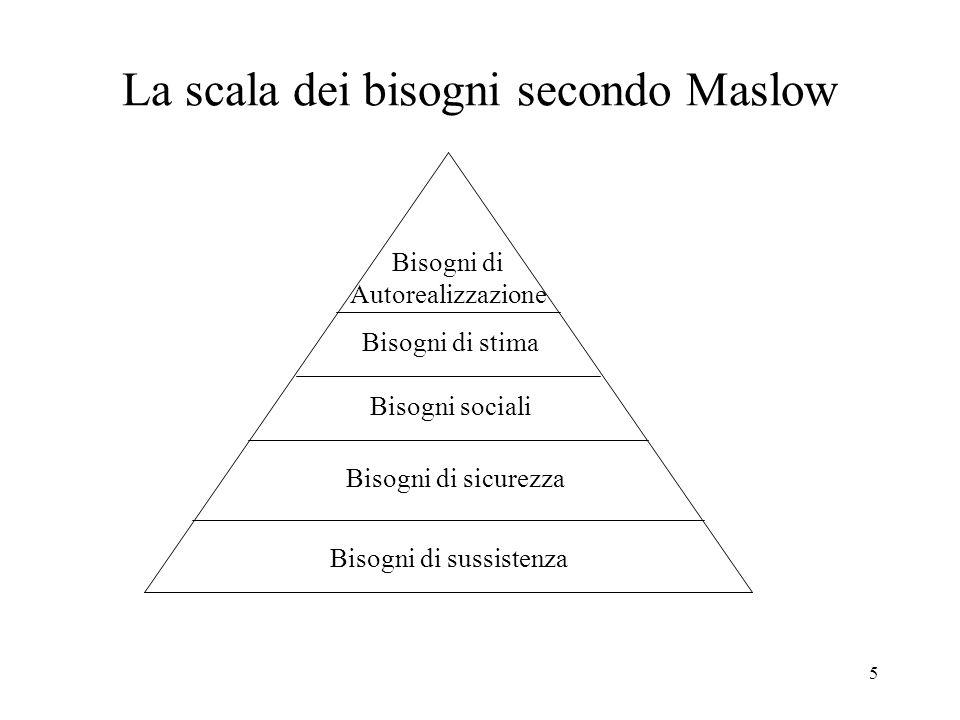 La scala dei bisogni secondo Maslow