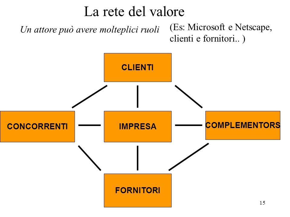 La rete del valore (Es: Microsoft e Netscape,