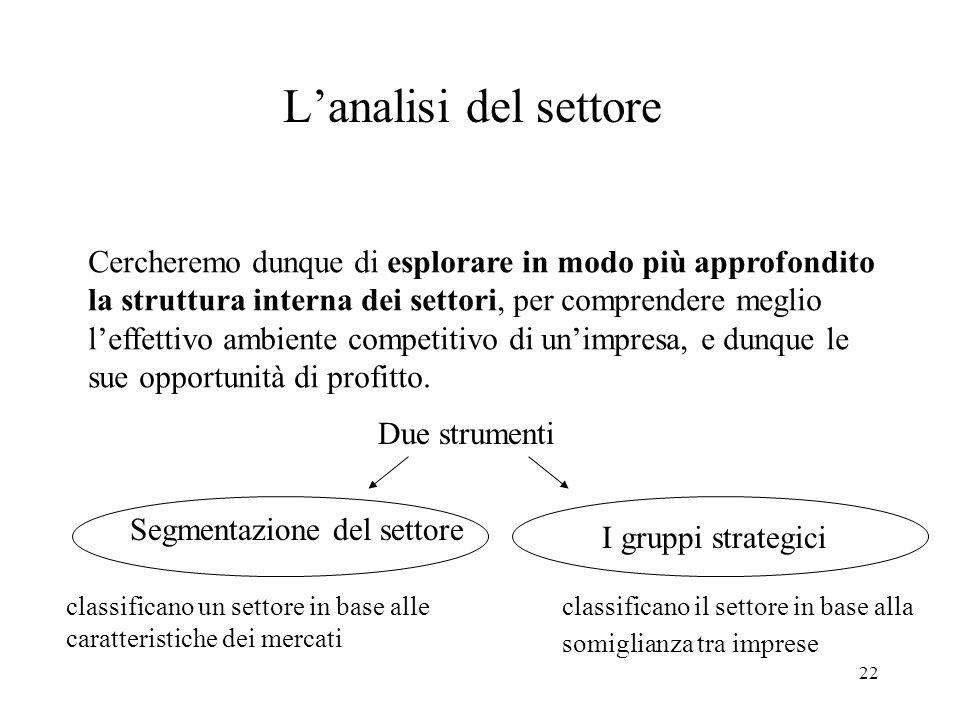 L'analisi del settore