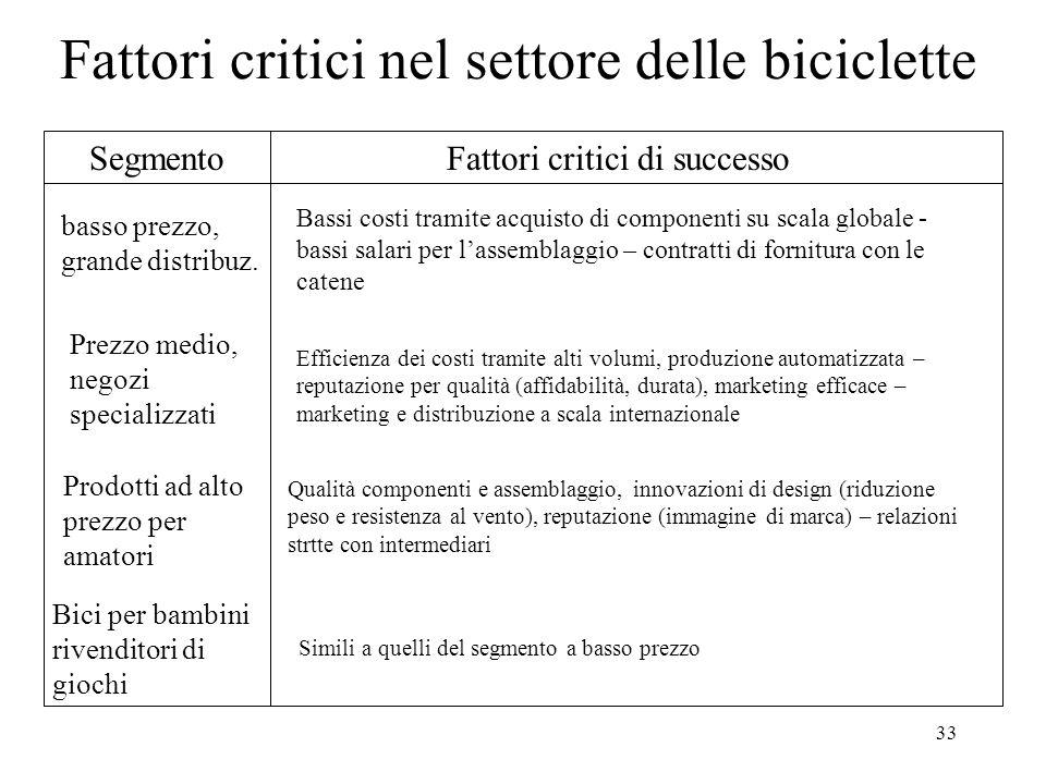 Fattori critici nel settore delle biciclette
