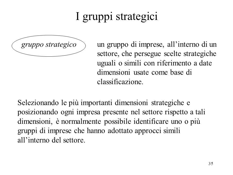 I gruppi strategici gruppo strategico