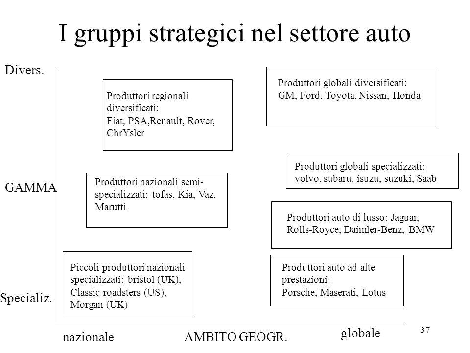 I gruppi strategici nel settore auto