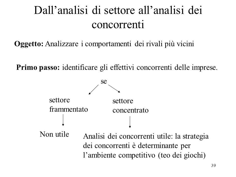 Dall'analisi di settore all'analisi dei concorrenti