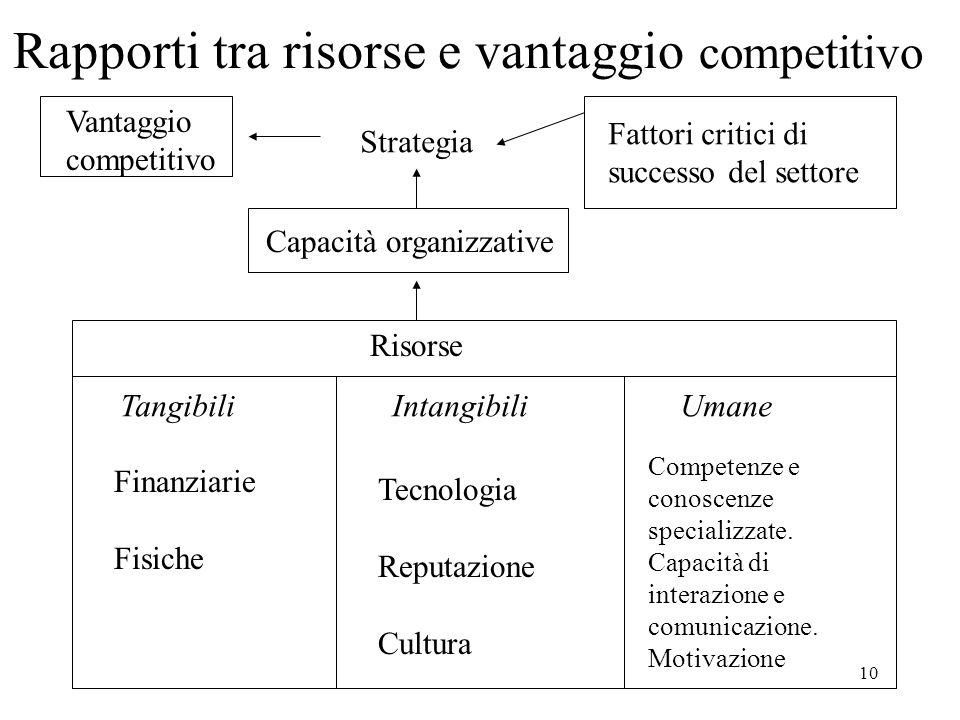 Rapporti tra risorse e vantaggio competitivo