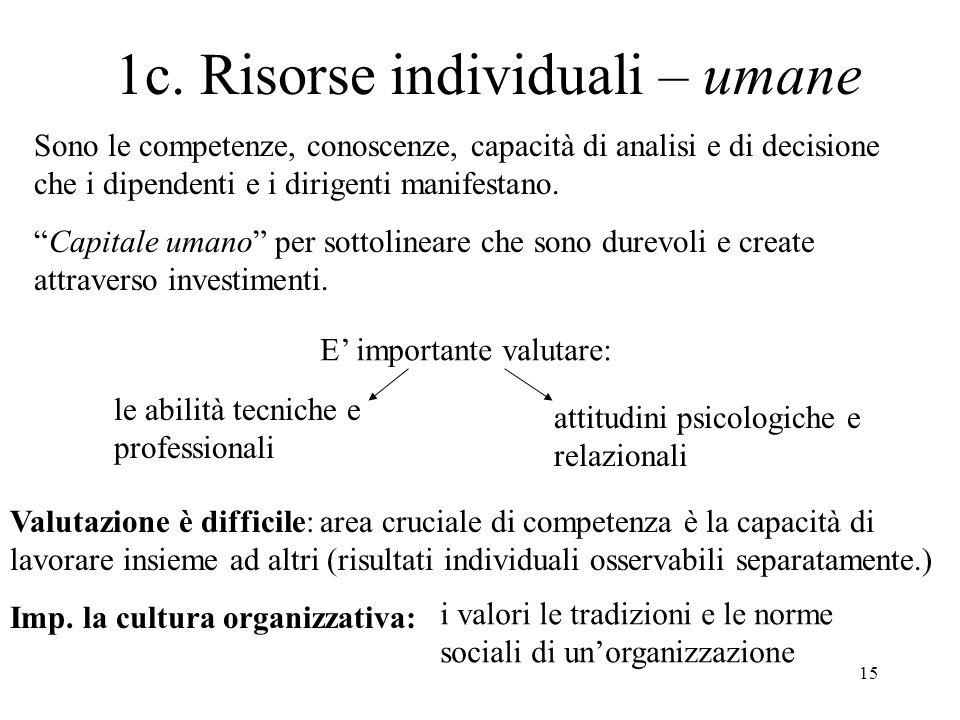 1c. Risorse individuali – umane