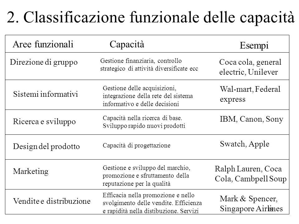 2. Classificazione funzionale delle capacità