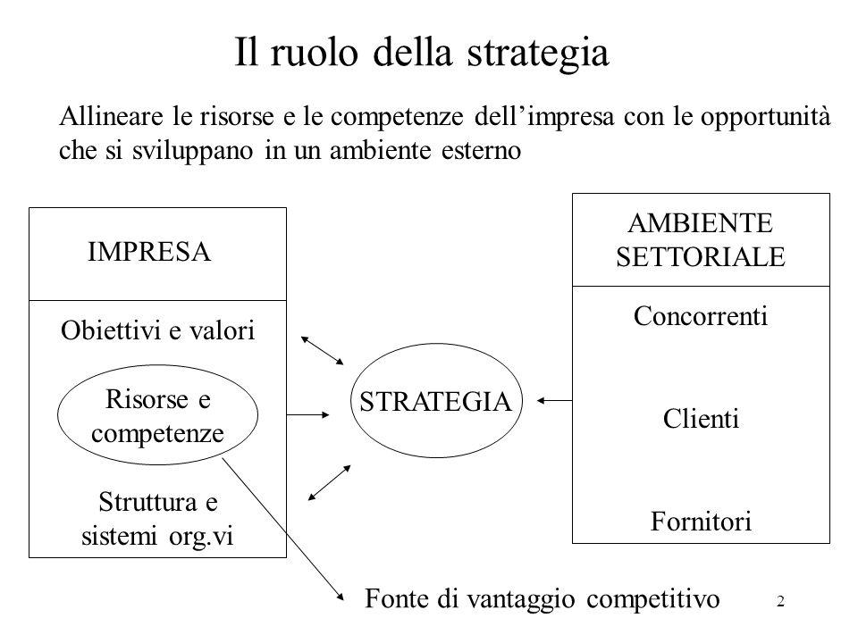 Il ruolo della strategia