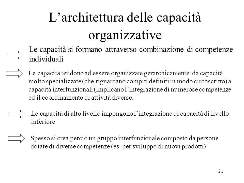 L'architettura delle capacità organizzative