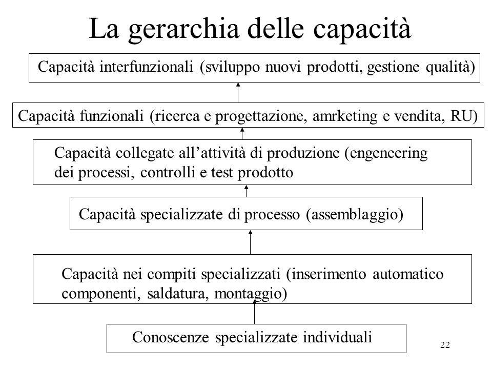 La gerarchia delle capacità