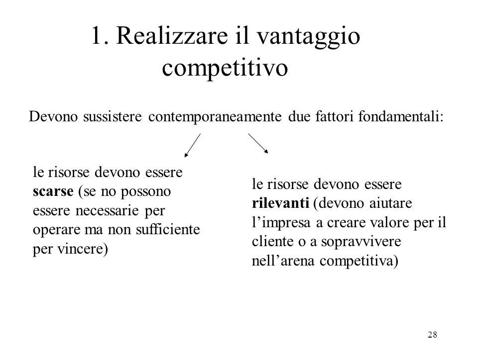 1. Realizzare il vantaggio competitivo