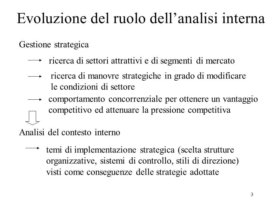 Evoluzione del ruolo dell'analisi interna