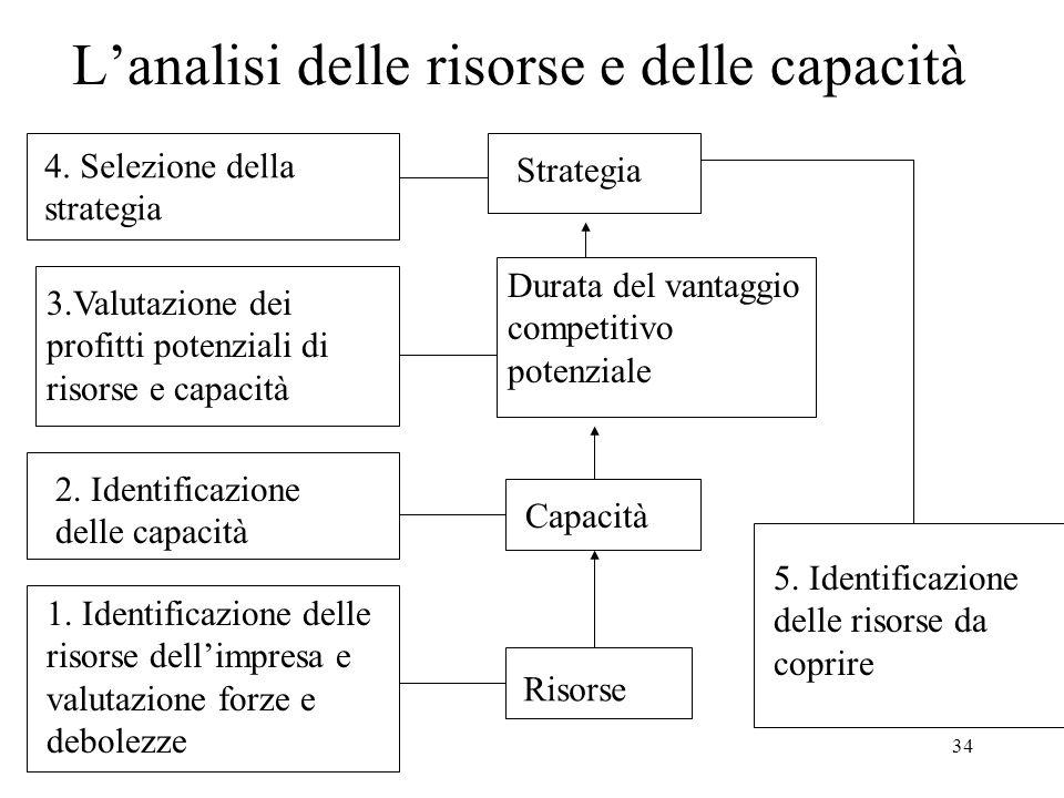 L'analisi delle risorse e delle capacità