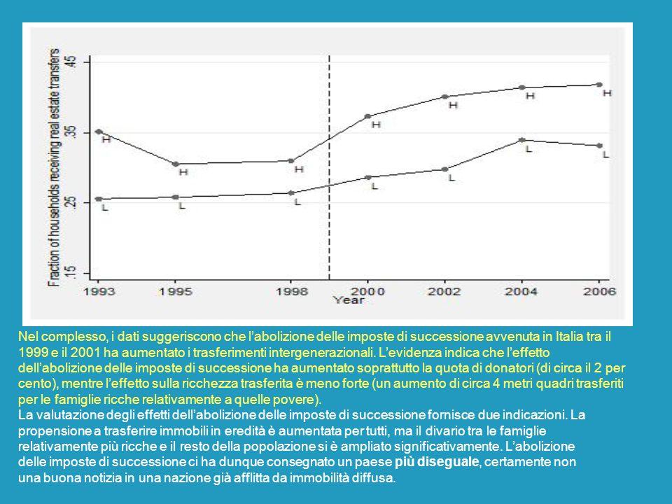 Nel complesso, i dati suggeriscono che l'abolizione delle imposte di successione avvenuta in Italia tra il 1999 e il 2001 ha aumentato i trasferimenti intergenerazionali. L'evidenza indica che l'effetto dell'abolizione delle imposte di successione ha aumentato soprattutto la quota di donatori (di circa il 2 per cento), mentre l'effetto sulla ricchezza trasferita è meno forte (un aumento di circa 4 metri quadri trasferiti per le famiglie ricche relativamente a quelle povere).