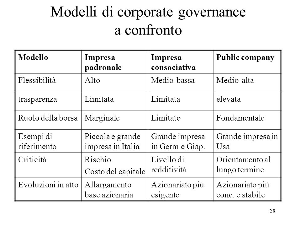 Modelli di corporate governance a confronto
