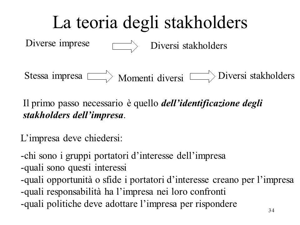 La teoria degli stakholders
