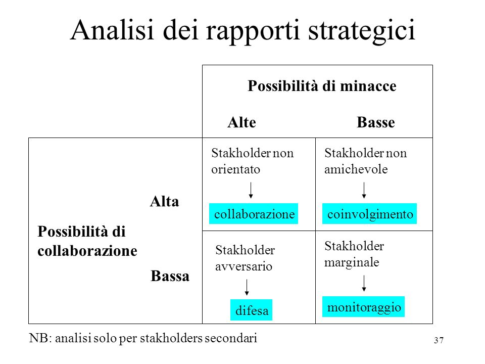 Analisi dei rapporti strategici