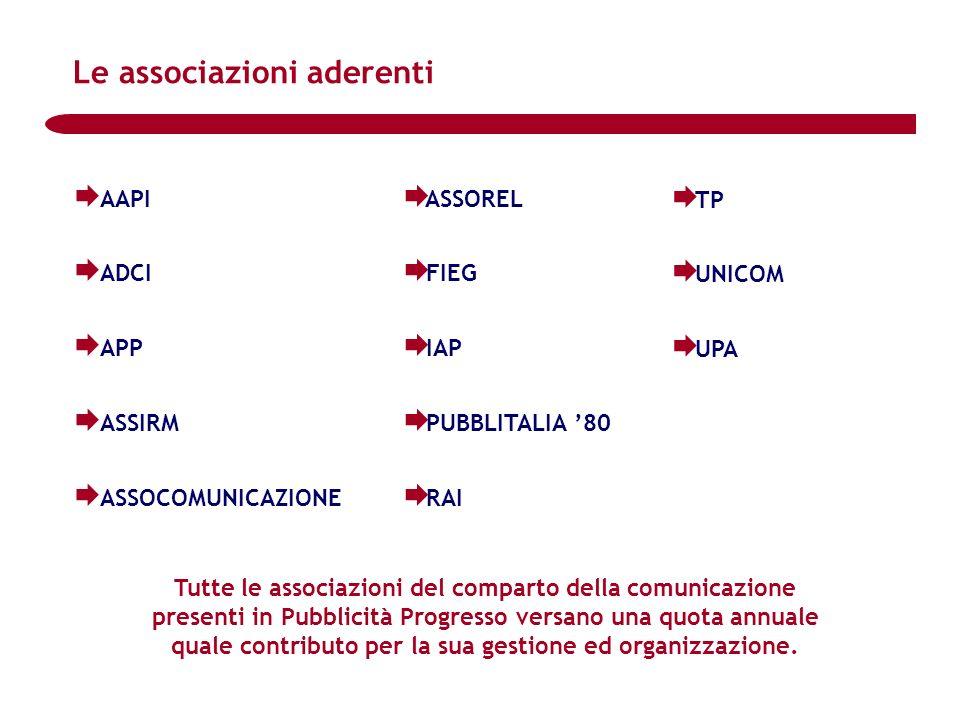 Le associazioni aderenti