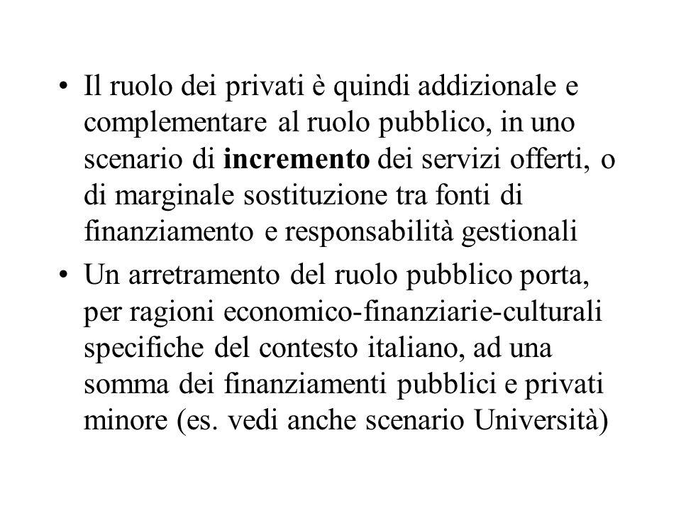 Il ruolo dei privati è quindi addizionale e complementare al ruolo pubblico, in uno scenario di incremento dei servizi offerti, o di marginale sostituzione tra fonti di finanziamento e responsabilità gestionali