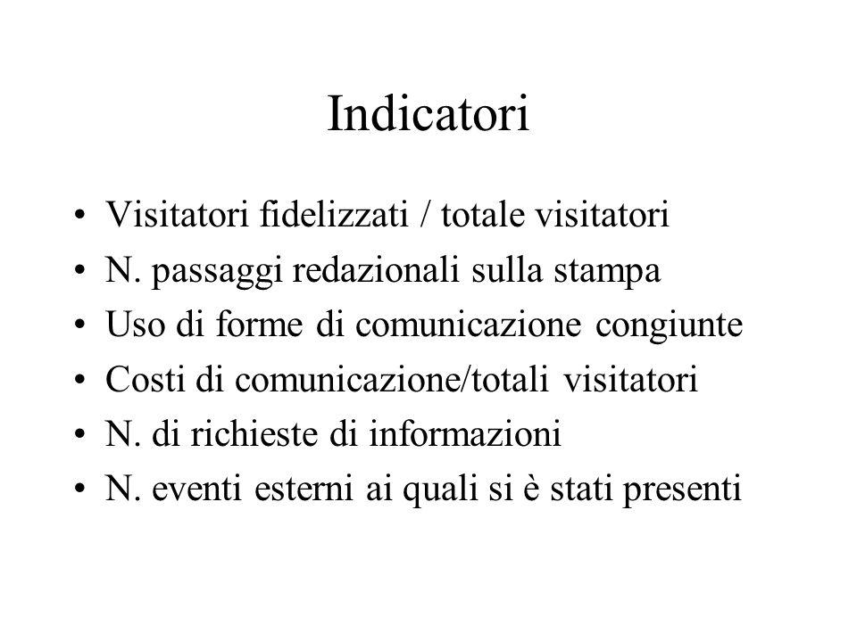 Indicatori Visitatori fidelizzati / totale visitatori