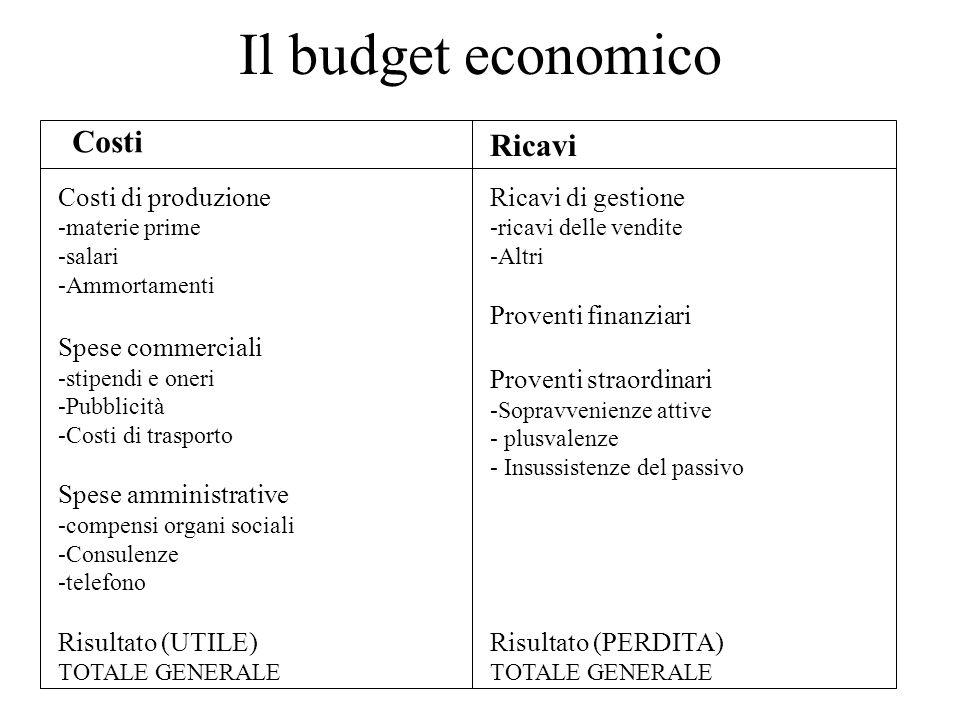 Il budget economico Costi Ricavi Costi di produzione Spese commerciali
