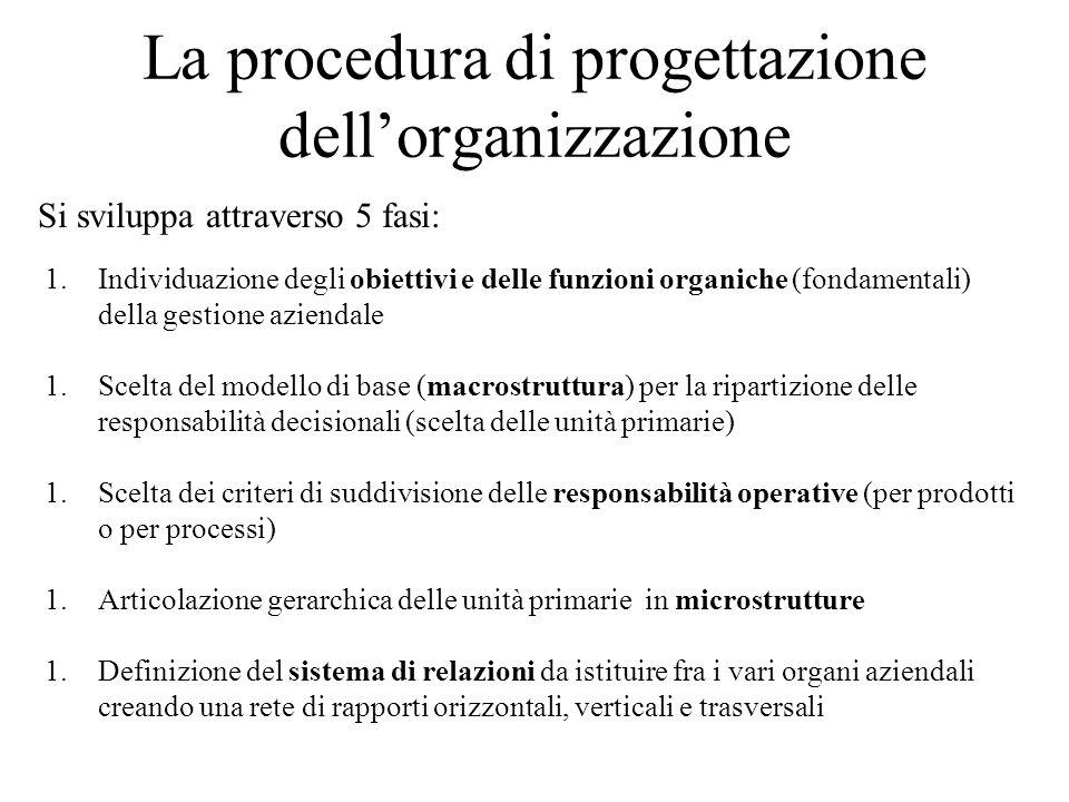 La procedura di progettazione dell'organizzazione