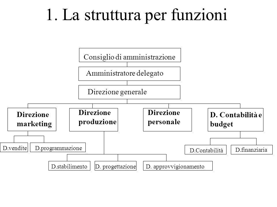 1. La struttura per funzioni